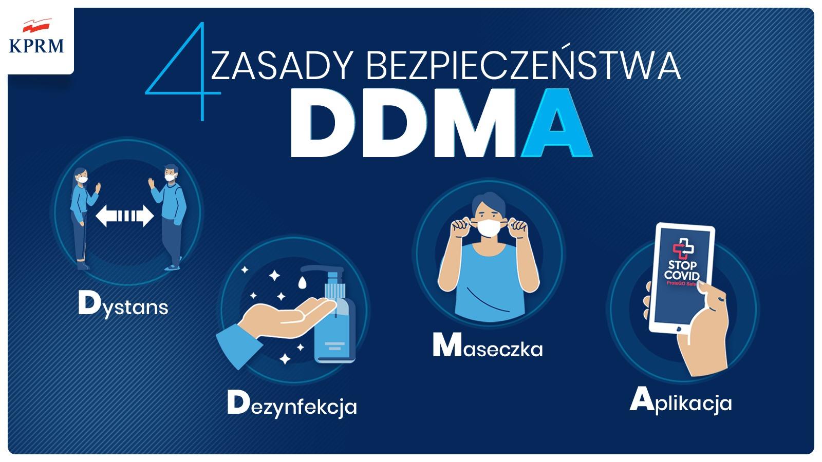 4 zasady bezpieczeństwa:dystans, dezynfekcja, maseczka i aplikacja